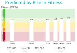 Fitness Level Chart By Age Mets The Hackers Guide To Fitness