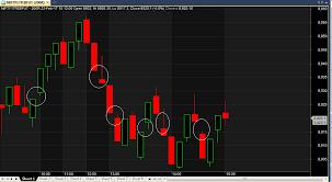 Indiabulls Technical Charts Tick By Tick Chart In Zerodha Technical Analysis