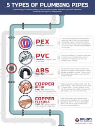 Types Of Pipes Plumber In Denver 5 Main Types Of Plumbing Pipes