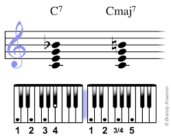 Basic Bass Chords Major 7th Piano Chords