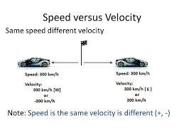 Speed Vs Velocity Physics Speed Vs Velocity Physics Movie Posters Happy