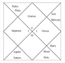 Mangal Dosha In Your Horoscope Will Not Kill Your Spouse