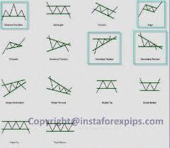Forex Chart Patterns Double Bottom Chart Pattern Forex Double Bottom Pattern Forex