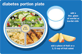 Meal Planning For Diabetes Diabetic Meal Planning