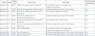 copper wire per meter malaysia wire house wiring cable