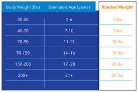 Weighted Blanket Chart What Is A Weighted Blanket Used For Really Muscle Roast
