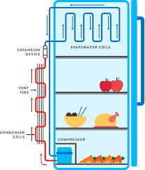 basic furnace wiring diagram on basic images free download wiring Wesco Furnace Wiring Diagram basic furnace wiring diagram 10 heil gas furnace wiring diagram 100 amp sub panel wiring diagram wesco furnace wiring diagram