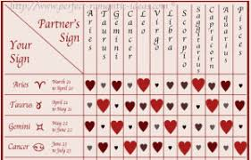 My Sign Compatibility Chart Scorpio Archives Page 3 Of 3 Zodiac Compatibility Test