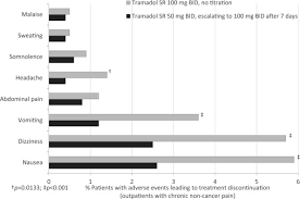 Nsaid Comparison Chart Efficacy And Safety Of Oral Nsaids And Analgesics In The