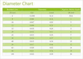 Monofilament Line Diameter Chart 60 Prototypal Fishing Line Diameter Chart