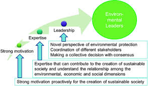 management research paper methodology