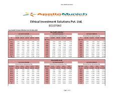 Apollo Munich Optima Restore Premium Chart Pdf Easy Health Premium Chart Apollo Munich Insurance