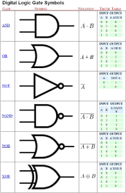 unit 3 computer engineering technology digital logic & circuits PC Connector Diagram at Computer And Gate Wiring Diagram