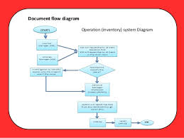 jollibee system proposalthe existing operations    document flow diagram