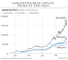 Vancouver House Price Chart 2016 Vancouver Housing Market Is Rebounding From Tax Impact With