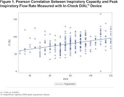 Peak Flow Chart For Adults Pdf Peak Inspiratory Flow Rate In Copd Journal Of The Copd