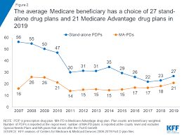 Getting Medicare Part D Right How To Pick Drug Plan During