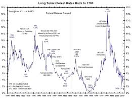 Global Interest Rates Chart Are We At A Cyclical Trough In Global Interest Rates Or