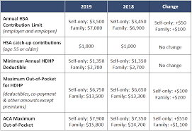 Irs Releases 2019 Hsa Contribution Limits Marshall