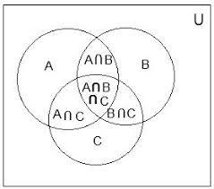 Examples Of Venn Diagram In Math Problems Venn Diagram Mathematics Examples Venn Diagram Problem