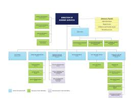 Dhs Organizational Chart Bridge Resource Family Handbook