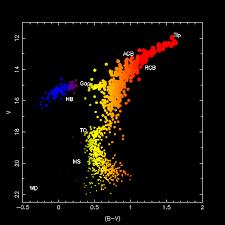 Hr Diagram Chart Catalogue Of Schemas
