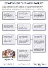 Probate Process Flow Chart Uk Bray Bray Infographic Conveyancing Purchase Flowchart