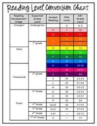 Reading Level Correlation Chart Rit Lexile Guided Reading Ar