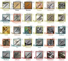Bronze Hardness Chart The Hardness Of Metals A Visual Representation Of Mohs Scale