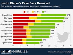Youtube Followers Chart Music 3 0 Music Industry Blog Stars And Their Fake Twitter Fans