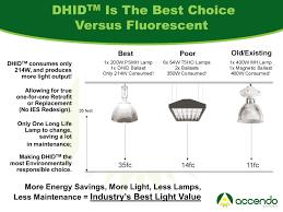 Fluorescent Lights Versus Led Digital Hid Vs Magnetic Hid Vs Fluo Vs Induction Vs Led
