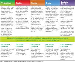 Daily Food Chart For Good Health Nutrisource Live Healthy Eat Healthy Be Healthy