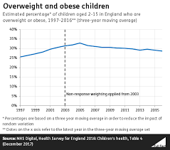 Nhs Child Weight Chart 28 Of 2 15 Year Olds In England Estimated To Be Overweight