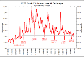 Nyse Volume Chart Nyse Trading Volume Chart Binary Options Best Strategy