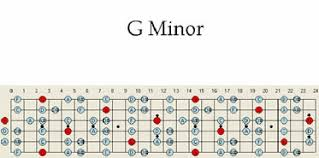 G Minor Guitar Scale Pattern Chart Patterns Scales Maps