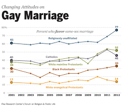 majority americans don t support gay marriage business insider gay marriage pew religion