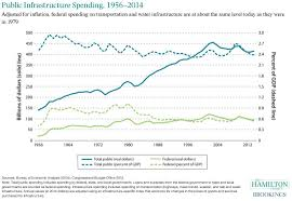Public Infrastructure Spending 1956 2014 The Hamilton Project