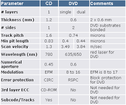 dvd vs cd dvd media format compatibility tests
