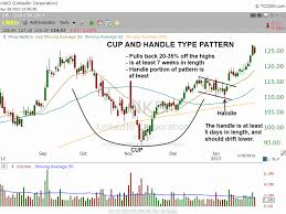 Cup And Handle Of Lnkd Forex Trading Forex Trading