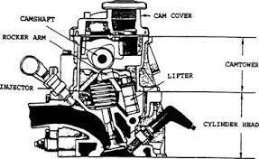 arrangement of valves automobile an overhead camshaft engine