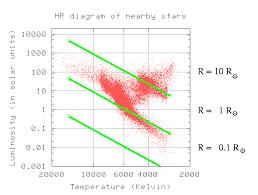 The Hertzsprung Russell Hr Diagram