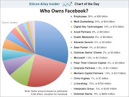 Is It Possible To Share 101 4 Of Facebook Chart Of The Day