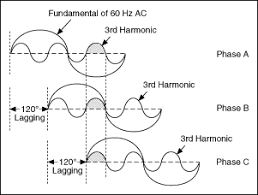 harmonics and interharmonics electrical power toolkit labview in a three phase electrical power system where there is a 120 degrees phase difference triplen harmonics are additive in the neutral conductor