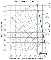 Manitex Unveils 50 Ton Capacity Rubber Tracked Crane