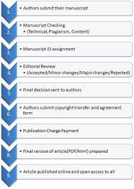 Title Page For Research Paper Apa Coolturalplans