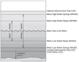 Definitions Of Tidal Terms Land Information New Zealand Linz