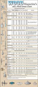 Speed Garage Chart Drill Press Speed Chart Garage Workshop Ideas In 2019