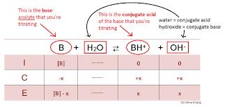Acid And Base Venn Diagram Ice Diagram Acid Base Wiring Diagrams