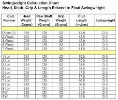 Golf Club Swing Weight Chart Www Bedowntowndaytona Com