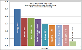 How To Time The Market Preview Of Seasonality Trends For Q4